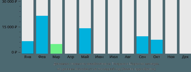 Динамика стоимости авиабилетов из Тегерана в Шираз по месяцам