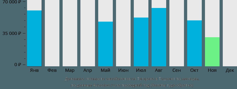 Динамика стоимости авиабилетов из Тегерана в Ташкент по месяцам