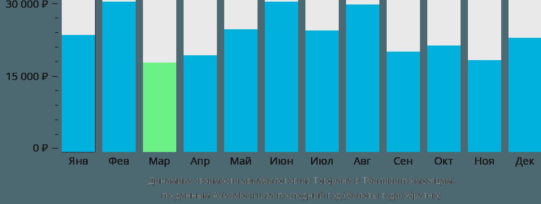 Динамика стоимости авиабилетов из Тегерана в Тбилиси по месяцам