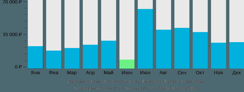 Динамика стоимости авиабилетов из Тегерана в Турцию по месяцам