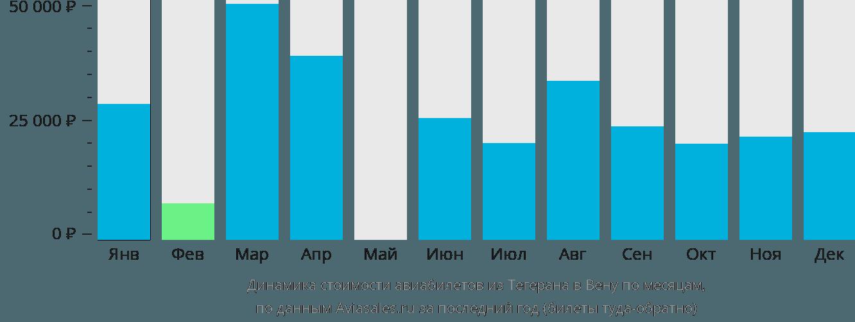 Динамика стоимости авиабилетов из Тегерана в Вену по месяцам