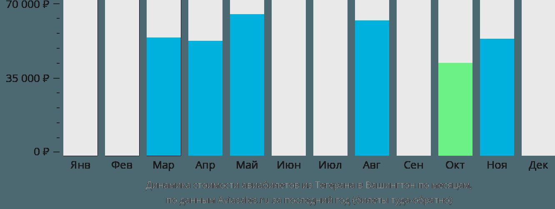 Динамика стоимости авиабилетов из Тегерана в Вашингтон по месяцам