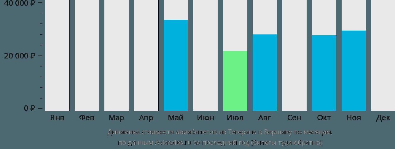Динамика стоимости авиабилетов из Тегерана в Варшаву по месяцам