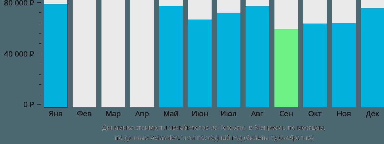 Динамика стоимости авиабилетов из Тегерана в Монреаль по месяцам