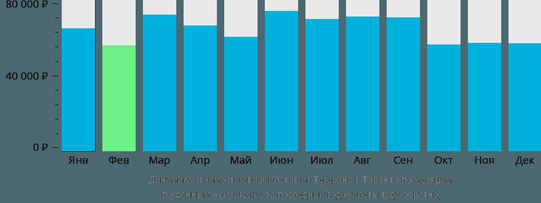 Динамика стоимости авиабилетов из Тегерана в Торонто по месяцам