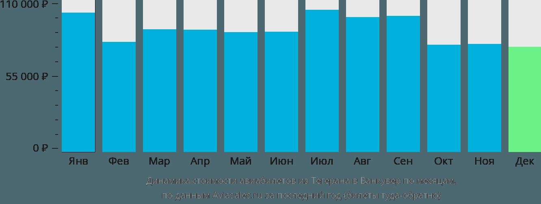Динамика стоимости авиабилетов из Тегерана в Ванкувер по месяцам