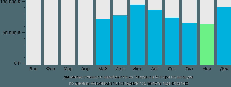 Динамика стоимости авиабилетов из Тегерана в Калгари по месяцам
