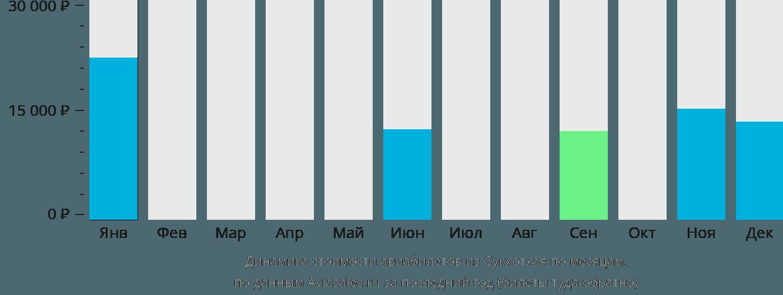 Динамика стоимости авиабилетов из Сукхотхая по месяцам