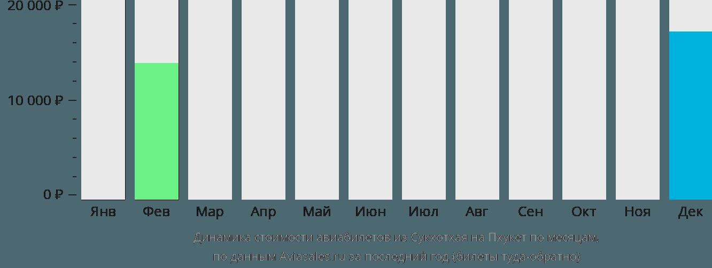 Динамика стоимости авиабилетов из Сукхотхая на Пхукет по месяцам