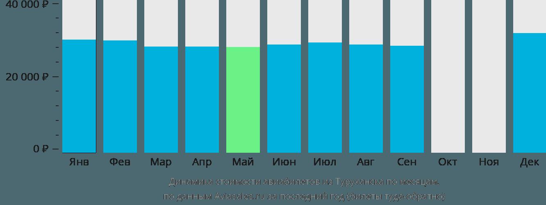 Динамика стоимости авиабилетов из Туруханска по месяцам