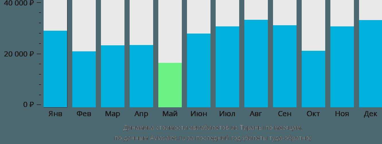 Динамика стоимости авиабилетов из Тираны по месяцам
