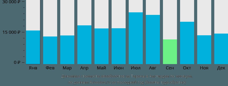 Динамика стоимости авиабилетов из Тираны в Амстердам по месяцам