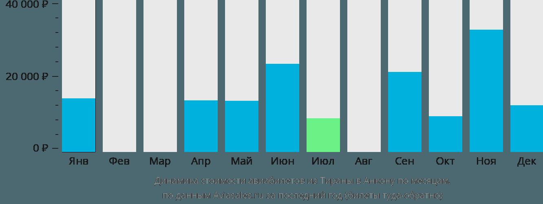 Динамика стоимости авиабилетов из Тираны в Анкону по месяцам