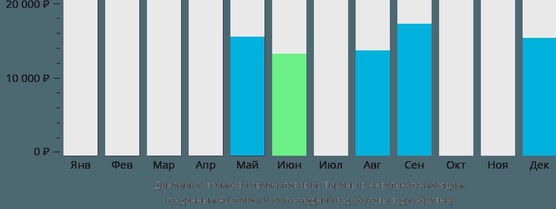 Динамика стоимости авиабилетов из Тираны в Анталью по месяцам