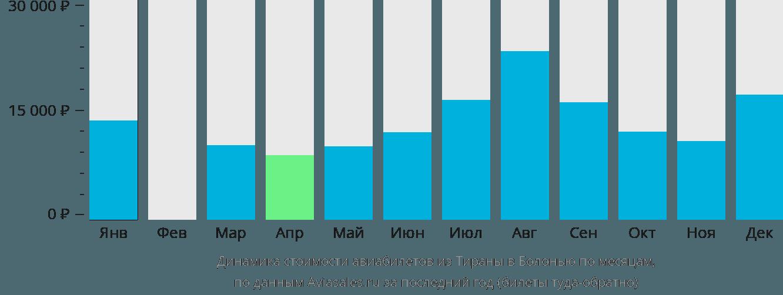 Динамика стоимости авиабилетов из Тираны в Болонью по месяцам