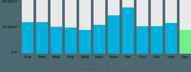 Динамика стоимости авиабилетов из Тираны в Брюссель по месяцам