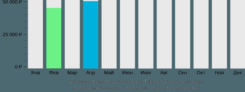 Динамика стоимости авиабилетов из Тираны в Даллас по месяцам