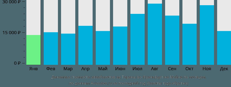 Динамика стоимости авиабилетов из Тираны во Франкфурт-на-Майне по месяцам