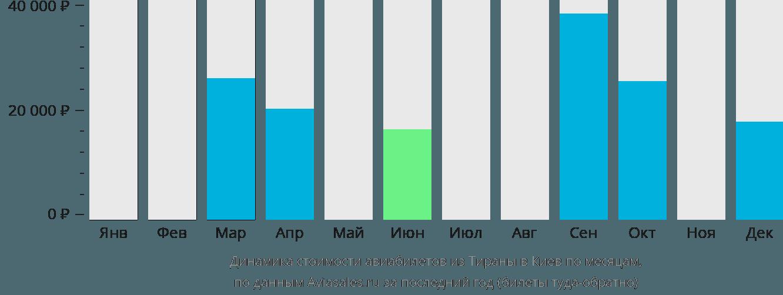 Динамика стоимости авиабилетов из Тираны в Киев по месяцам