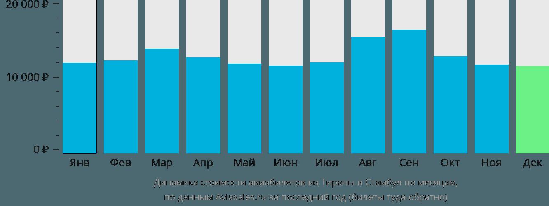 Динамика стоимости авиабилетов из Тираны в Стамбул по месяцам