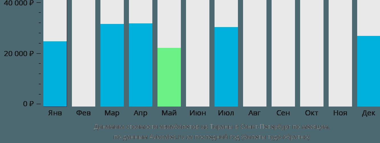 Динамика стоимости авиабилетов из Тираны в Санкт-Петербург по месяцам