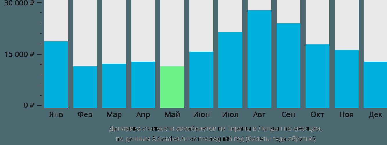 Динамика стоимости авиабилетов из Тираны в Лондон по месяцам