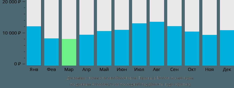 Динамика стоимости авиабилетов из Тираны в Милан по месяцам