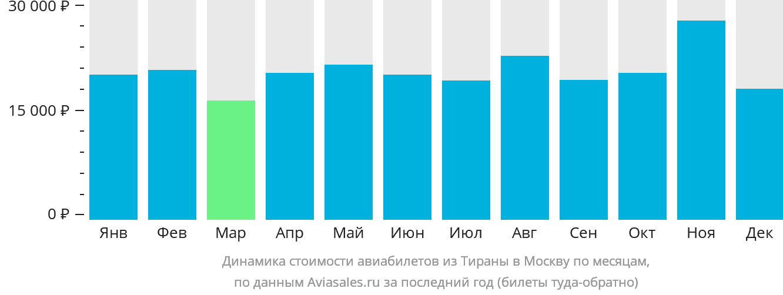 Динамика стоимости авиабилетов из Тираны в Москву по месяцам
