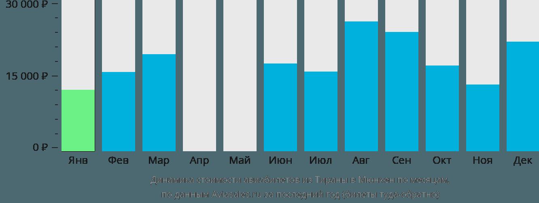 Динамика стоимости авиабилетов из Тираны в Мюнхен по месяцам
