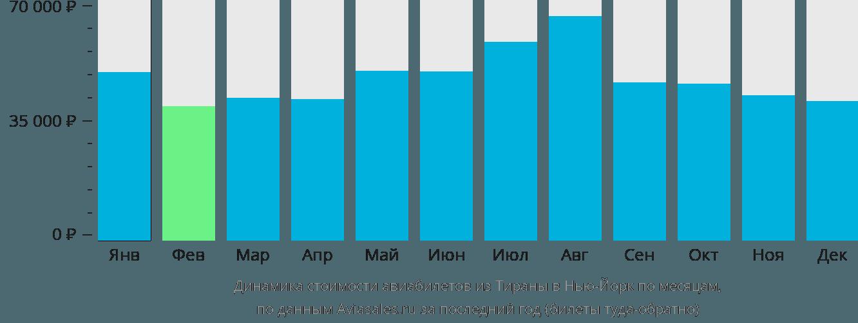 Динамика стоимости авиабилетов из Тираны в Нью-Йорк по месяцам