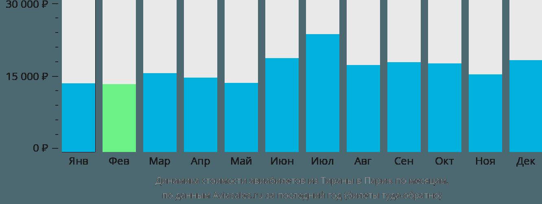 Динамика стоимости авиабилетов из Тираны в Париж по месяцам