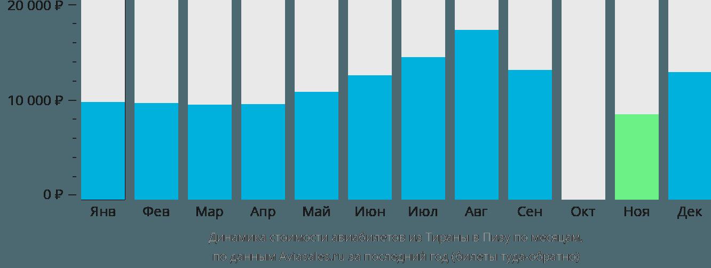 Динамика стоимости авиабилетов из Тираны в Пизу по месяцам
