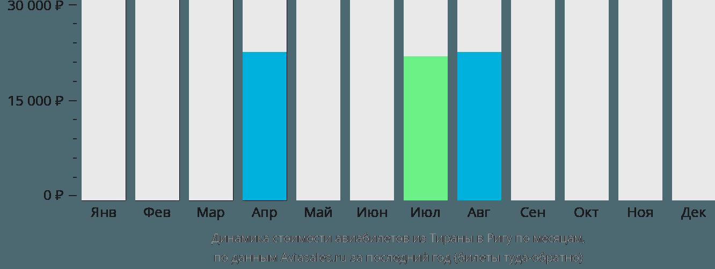 Динамика стоимости авиабилетов из Тираны в Ригу по месяцам