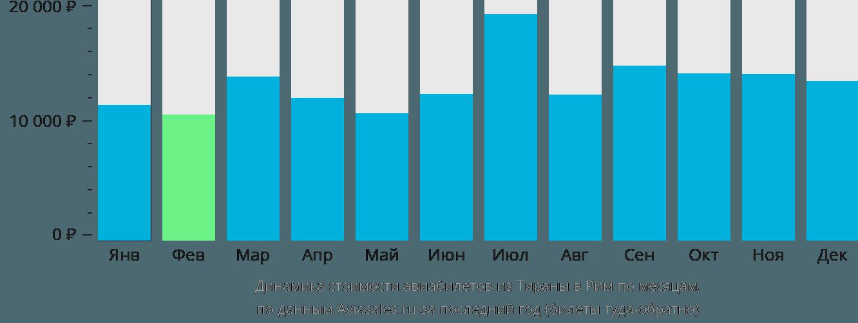 Динамика стоимости авиабилетов из Тираны в Рим по месяцам