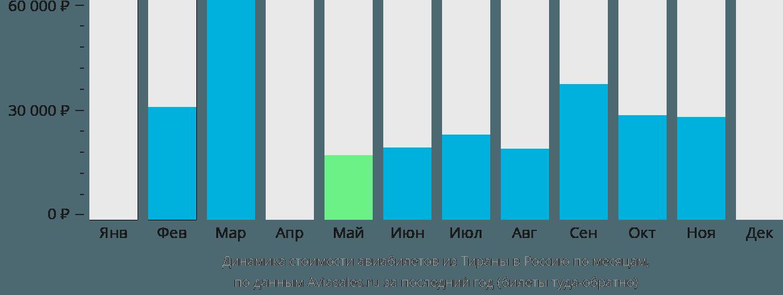 Динамика стоимости авиабилетов из Тираны в Россию по месяцам