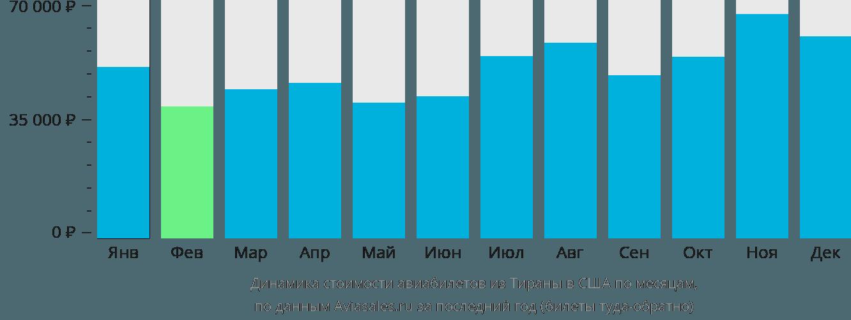 Динамика стоимости авиабилетов из Тираны в США по месяцам