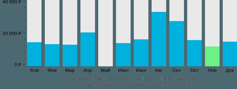 Динамика стоимости авиабилетов из Тираны в Вену по месяцам