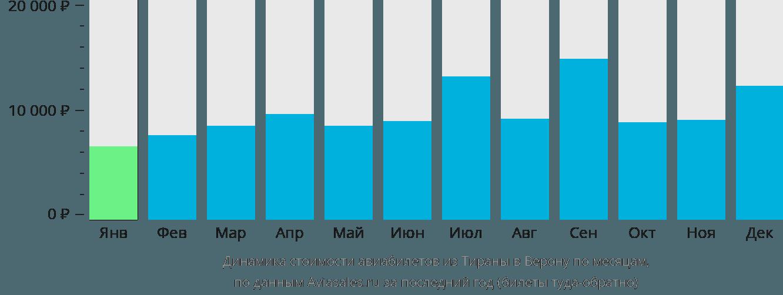 Динамика стоимости авиабилетов из Тираны в Верону по месяцам