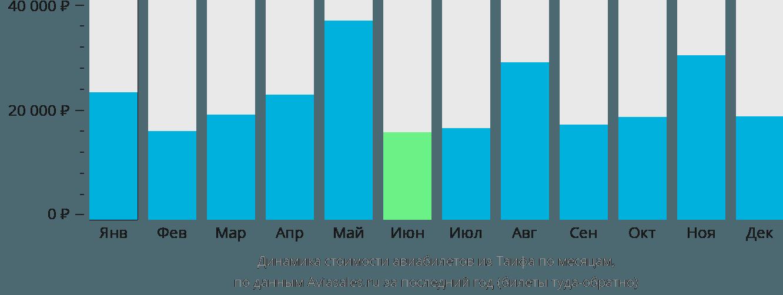 Динамика стоимости авиабилетов из Таифа по месяцам