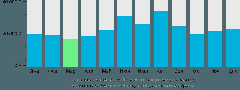 Динамика стоимости авиабилетов из Таифа в Каир по месяцам