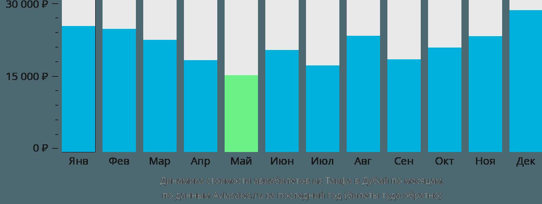 Динамика стоимости авиабилетов из Таифа в Дубай по месяцам