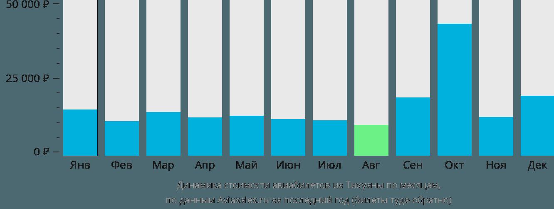 Динамика стоимости авиабилетов из Тихуаны по месяцам