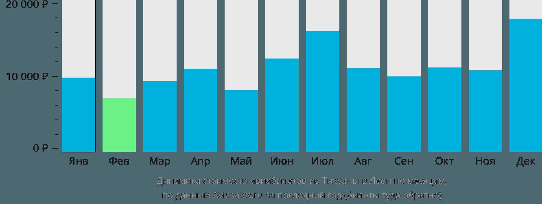 Динамика стоимости авиабилетов из Тихуаны в Леон по месяцам
