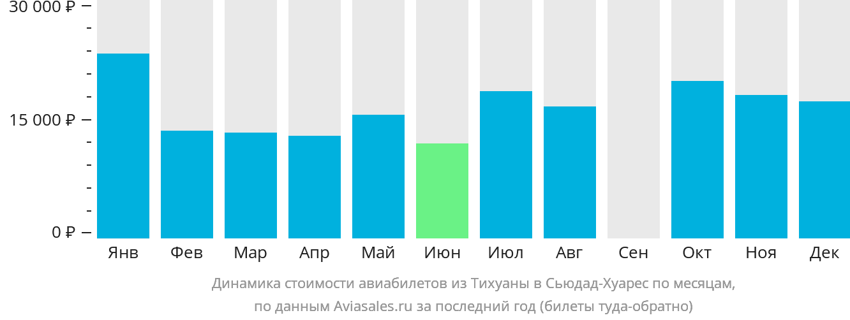 Динамика стоимости авиабилетов из Тихуаны в Сьюдад-Хуарес по месяцам