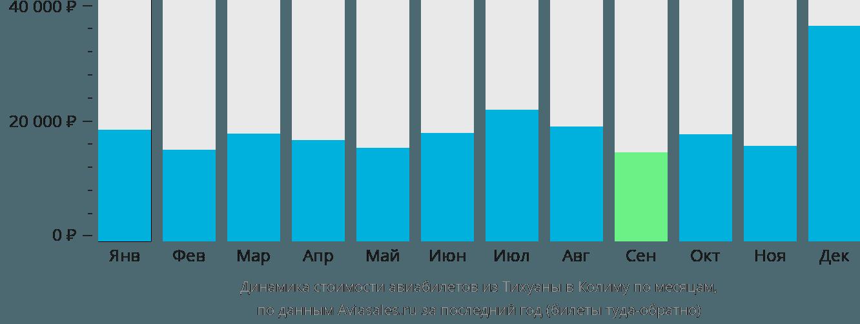 Динамика стоимости авиабилетов из Тихуаны в Колиму по месяцам