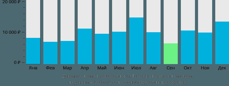 Динамика стоимости авиабилетов из Тихуаны в Кульякан по месяцам