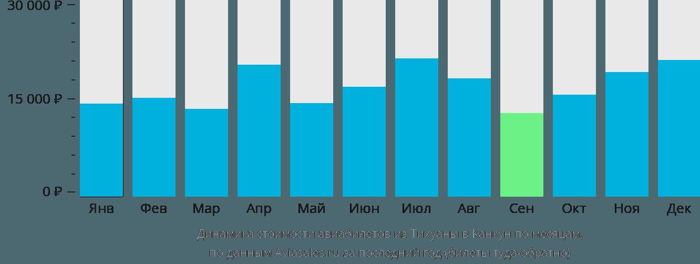 Динамика стоимости авиабилетов из Тихуаны в Канкун по месяцам