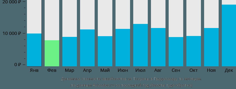 Динамика стоимости авиабилетов из Тихуаны в Гвадалахару по месяцам