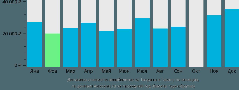 Динамика стоимости авиабилетов из Тихуаны в Гавану по месяцам