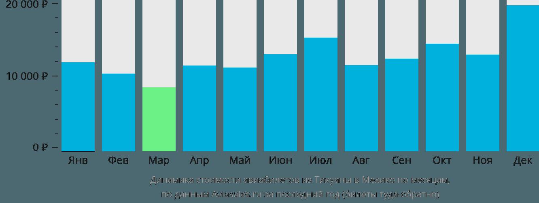 Динамика стоимости авиабилетов из Тихуаны в Мехико по месяцам